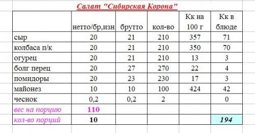 Рецепт салата Сибирская Корона